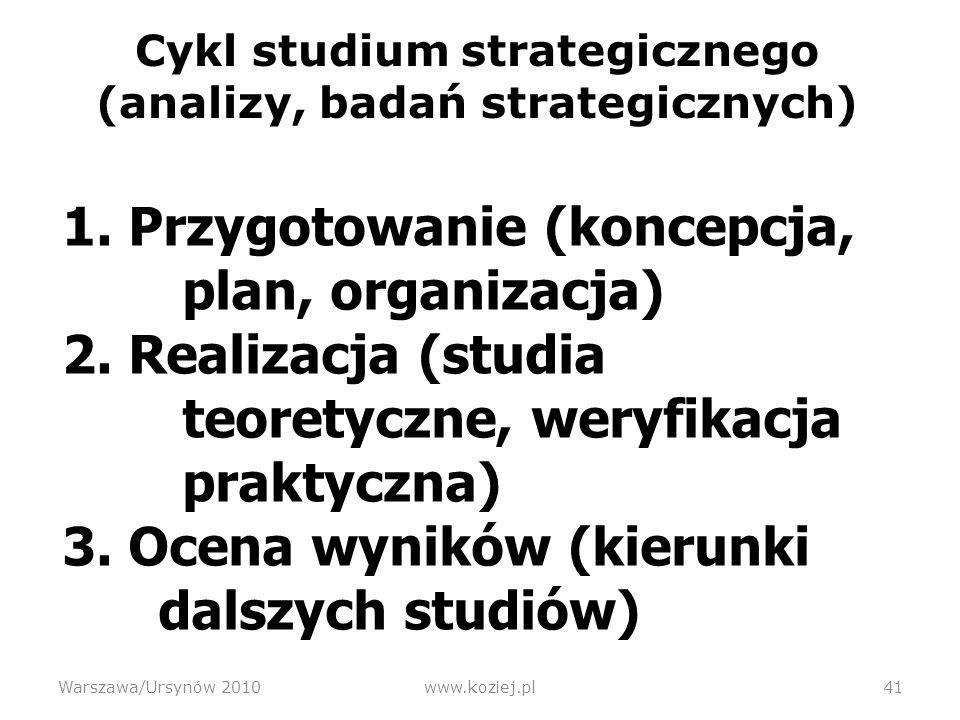 Cykl studium strategicznego (analizy, badań strategicznych) 1.