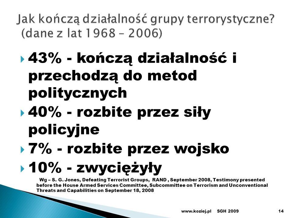 43% - kończą działalność i przechodzą do metod politycznych 40% - rozbite przez siły policyjne 7% - rozbite przez wojsko 10% - zwyciężyły Wg – S. G. J