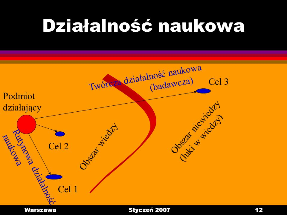 WarszawaStyczeń 200712 Działalność naukowa Obszar niewiedzy (luki w wiedzy) Obszar wiedzy Podmiot działający Cel 1 Cel 2 Cel 3 Twórcza działalność nau
