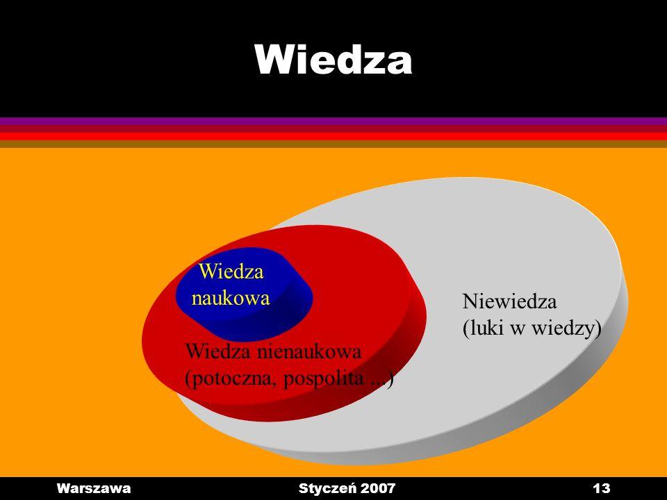 WarszawaStyczeń 200713 Wiedza Niewiedza (luki w wiedzy) Wiedza nienaukowa (potoczna, pospolita...) Wiedza naukowa