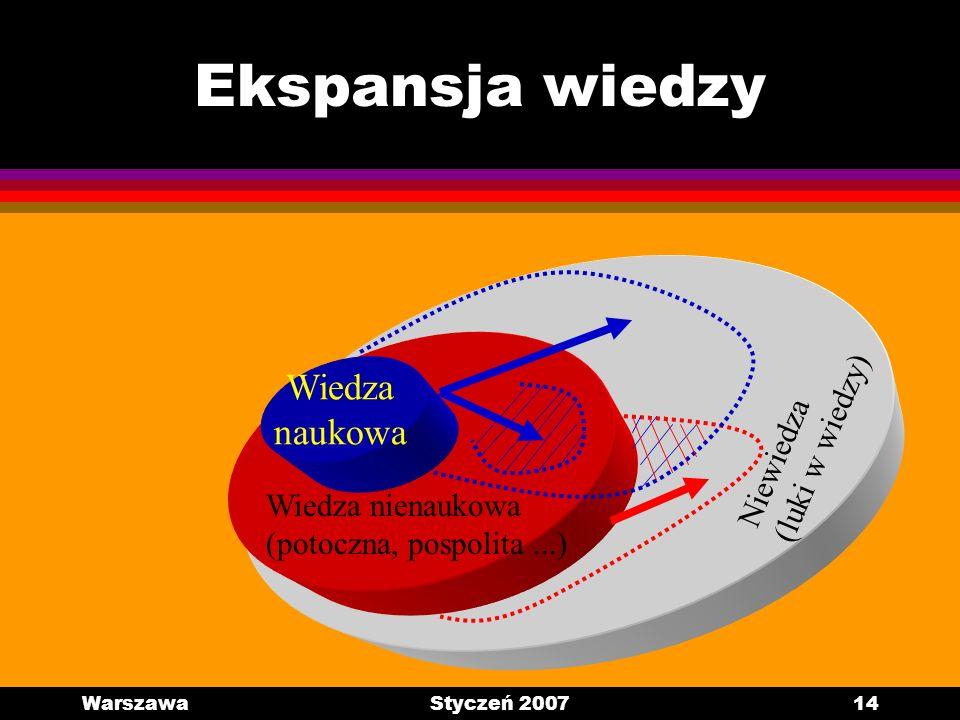 WarszawaStyczeń 200714 Ekspansja wiedzy Niewiedza (luki w wiedzy) Wiedza nienaukowa (potoczna, pospolita...) Wiedza naukowa