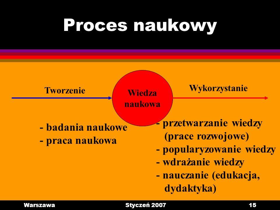 WarszawaStyczeń 200715 Proces naukowy Wiedza naukowa Tworzenie Wykorzystanie - badania naukowe - praca naukowa - przetwarzanie wiedzy (prace rozwojowe