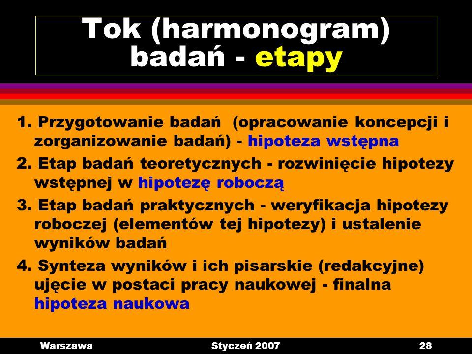 WarszawaStyczeń 200728 Tok (harmonogram) badań - etapy 1. Przygotowanie badań (opracowanie koncepcji i zorganizowanie badań) - hipoteza wstępna 2. Eta