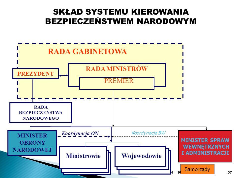 SGH 2008www.koziej.pl57 SKŁAD SYSTEMU KIEROWANIA BEZPIECZEŃSTWEM NARODOWYM RADA BEZPIECZEŃSTWA NARODOWEGO MINISTER OBRONY NARODOWEJ MinistrowieWojewodowie Koordynacja ON PREZYDENT RADA MINISTRÓW RADA GABINETOWA PREMIER MINISTER SPRAW WEWNĘTRZNYCH I ADMINISTRACJI Koordynacja BW Samorządy