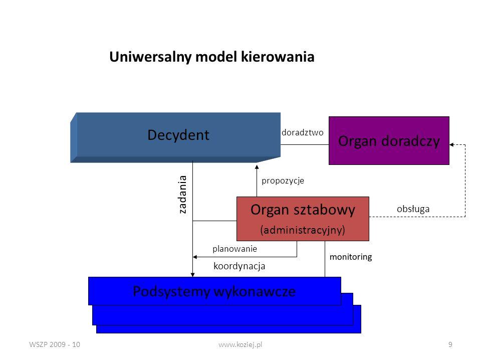 WSZP 2009 - 10www.koziej.pl9 Decydent Organ doradczy Podsystemy wykonawcze Organ sztabowy (administracyjny) koordynacja obsługa zadania Uniwersalny mo