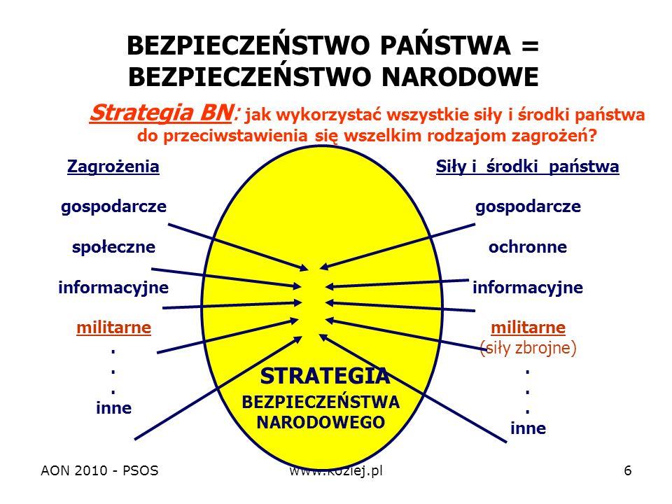AON 2010 - PSOSwww.koziej.pl7 Strategia obronności (ON): jak wykorzystać wszystkie siły i środki państwa do przeciwstawienia się zagrożeniom militarnym.