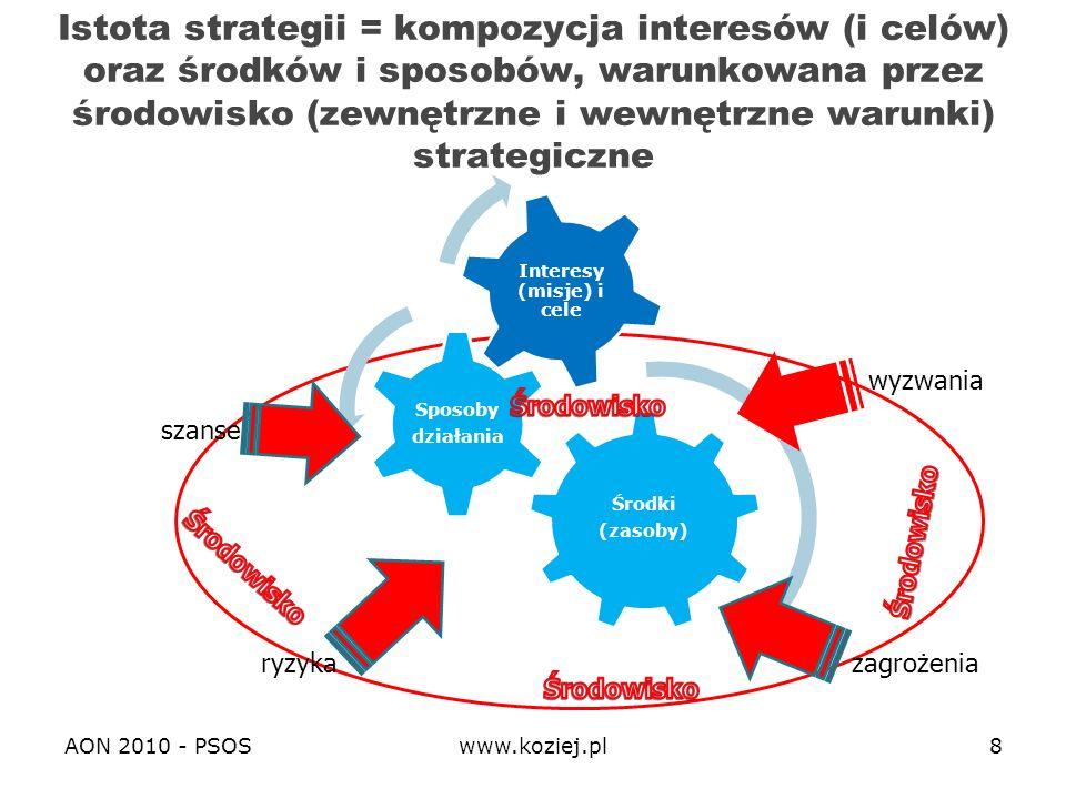 AON 2010 - PSOS www.koziej.pl 9 Cykl (procedura) strategiczny 1.Zdefiniowanie interesów (misji) i celów strategicznych 2.Ocena środowiska strategicznego (warunków strategicznych) 3.Sformułowanie operacyjnej koncepcji strategicznej (koncepcji działania) 4.Sformułowanie preparacyjnej koncepcji strategicznej (koncepcji przygotowania, w tym transformacji zasobów strategicznych - systemu bezpieczeństwa)