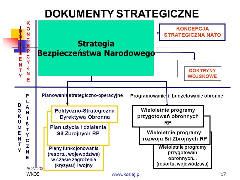 AON 2009, WKOSwww.koziej.pl17 DOKUMENTY STRATEGICZNE DOKUMENTYDOKUMENTY KONCEPCYJNEKONCEPCYJNE DOKUMENTYDOKUMENTY PLANISTYCZNEPLANISTYCZNE STRATEGIA BEZPIECZEŃSTWA RP STRATEGIA OBRONNOŚCI RP Plany funkcjonowania (resortu, województwa) w czasie zagrożenia (kryzysu) i wojny Plan użycia i działania Sił Zbrojnych RP Polityczno-Strategiczna Dyrektywa Obronna DOKTRYNY WOJSKOWE Programowanie i budżetowanie obronne Planowanie strategiczno-operacyjne Wieloletnie programy przygotowań obronnych...