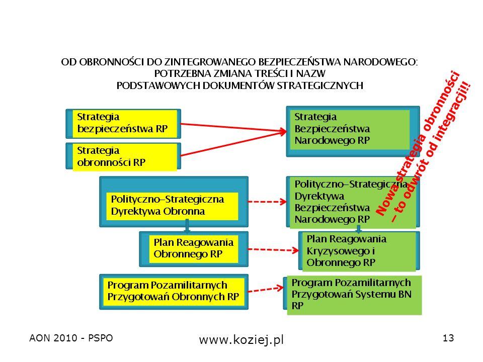 AON 2010 - PSPO www.koziej.pl 13 Nowa strategia obronności – to odwrót od integracji!!