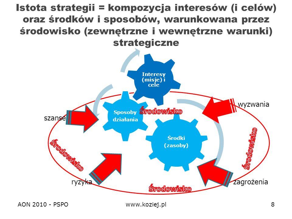 AON 2010 - PSPOwww.koziej.pl29 Zmiana środowiska bezpieczeństwa Globalizacja i rewolucja informacyjna - środowisko GLOBINFO – zglobalizowane i uinformacyjnione Rewolucja polityczna – asymetryzacja środowiska -rozpad symetrycznego świata dwubiegunowego i erupcja asymetrycznych relacji bezpieczeństwa nuklearnego i konwencjonalnego Rewolucja strukturalna - podmioty niepaństwowe, państwa problemowe (zbójeckie i upadłe), mocarstwa wschodzące