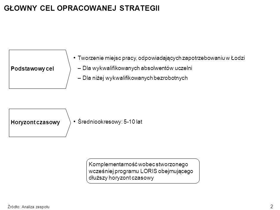 1 Cele i podstawowe założenia strategii Łańcuch innowacyjności Innowacyjne aspekty strategii AGENDA