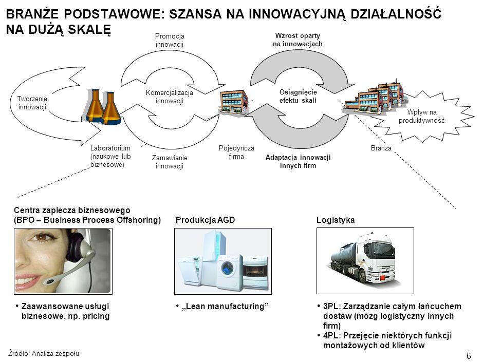 5 ŁAŃCUCH INNOWACJI : OD LABORATORIUM DO CAŁEJ BRANŻY Źródło: McKinsey Tworzenie innowacji Wpływ na produktywność BranżaPojedyncza firma Adaptacja inn