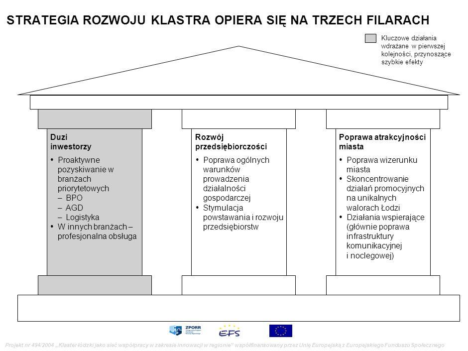 Projekt nr 494/2004 Klaster łódzki jako sieć współpracy w zakresie innowacji w regionie współfinansowany przez Unię Europejską z Europejskiego Fundusz