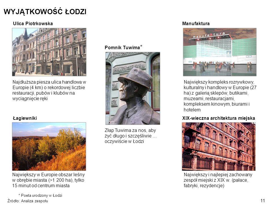 10 UTWORZENIE INWESTYCJI W ŁODZI JEST ATRAKCYJNE RÓWNIEŻ ZE WZGLĘDU NA ZNACZNĄ POMOC PUBLICZNĄ ZE STRONY MIASTA Maksymalna potencjalna pomoc Łącznie, do 50% całkowitych poniesionych nakładów*, w porównaniu z 40% we Wrocławiu, Krakowie i Gdańsku oraz 30% w Poznaniu czy Warszawie Wsparcie dla firmy przenoszącej technologię Zwolnienie z podatku od nieruchomości przez okres do pięciu lat podatkowych Zwrot kosztów utworzenia subsydiowanych miejsc pracy okres refundacji do 6 miesięcy do kwoty zasiłku i składka na ubezpieczenie społeczne od refundowanego wynagrodzenia za każdą osobę bezrobotną, Zwrot kosztów wyposażenia i doposażenia miejsca pracy) Koszty stworzenia miejsca pracy –Do 500% średniego miesięcznego wynagrodzenia –zatrudnienie osoby bezrobotnej przez okres co najmniej 12 miesięcy, w pełnym wymiarze czasu pracy, –utrzymanie miejsca pracy przez okres 3 lat, a w przypadku małych i średnich przedsiębiorstw – 2 lat, –udział środków własnych pracodawcy w kosztach zatrudnienia winien wynosić nie mniej niż 25%.