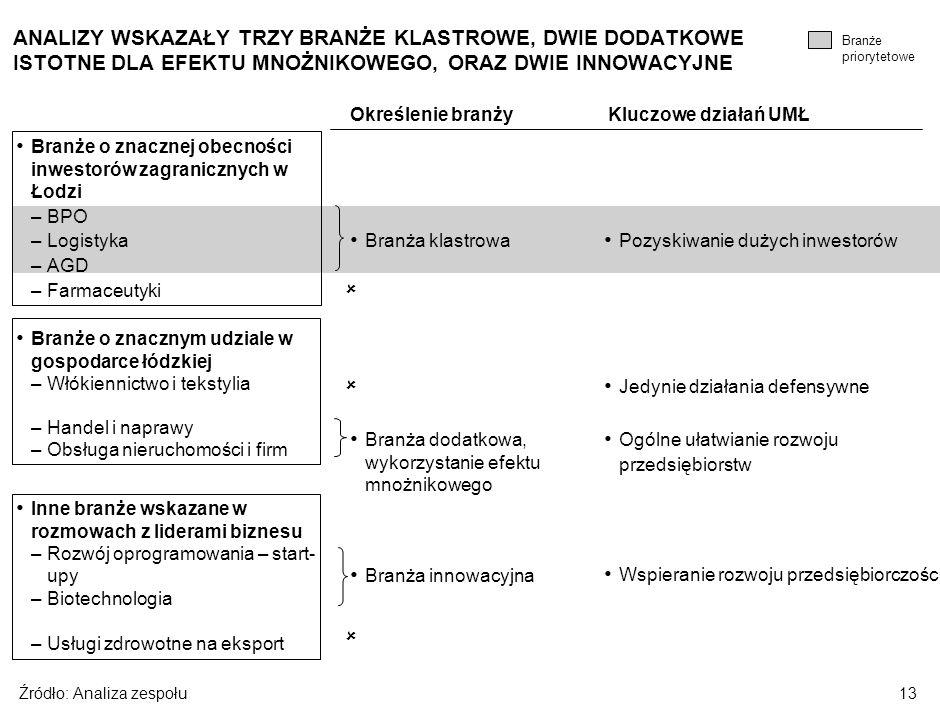 12 Cele projektu Atuty Łodzi Analiza branż Trzy filary strategii Kluczowe elementy wdrożenia SPIS TREŚCI