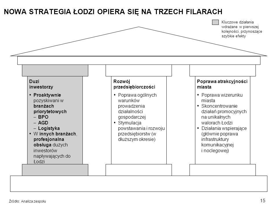 14 Cele projektu Atuty Łodzi Analiza branż Trzy filary strategii Kluczowe elementy wdrożenia SPIS TREŚCI