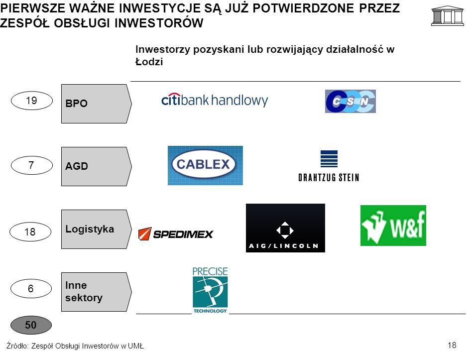 17 ZESPÓŁ OBSŁUGI INWESTORÓW W UMŁ REPREZENTUJE NOWĄ JAKOŚĆ W PODEJŚCIU DO INWESTORÓW Źródło: Analiza zespołu Priorytetyzacja działań Opiekunowie Inwestorów dedykowani do branż i inwestorów 100% czasu na proaktywne pozyskiwanie i obsługę inwestorów Segmentacja inwestorów i priorytet dla tych o największym potencjale miejsc pracy Oferta inwestycyjna po polsku i angielsku dla każdej branży priorytetowej Aktywna współpraca robocza z PAIIZ Ciągły rozwój pracowników Jasno określone zadania i kwalifikacje Opiekunów (np.