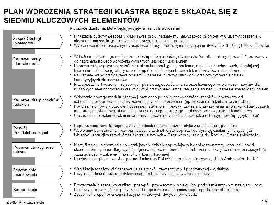 24 Cele projektu Atuty Łodzi Analiza branż Trzy filary strategii Kluczowe elementy wdrożenia SPIS TREŚCI