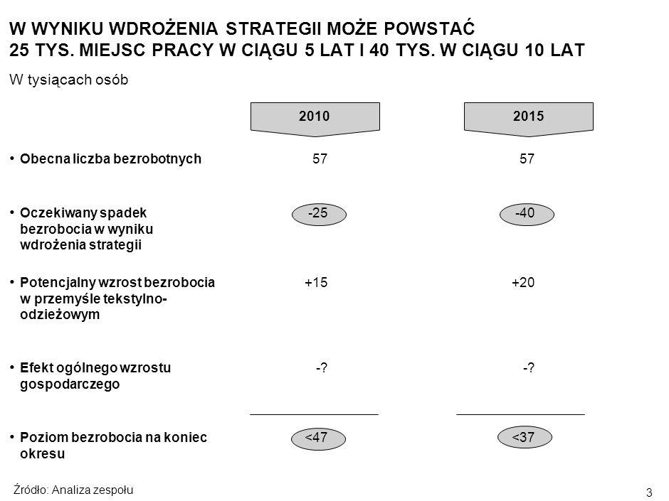 2 Cele projektu Atuty Łodzi Analiza branż Trzy filary strategii Kluczowe elementy wdrożenia SPIS TREŚCI