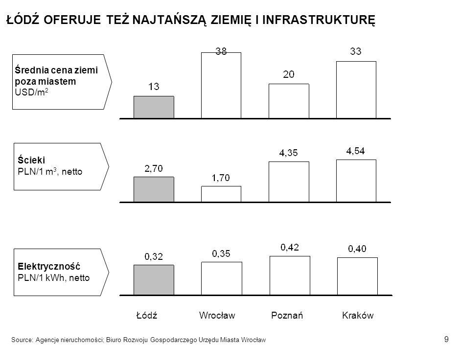 8 SZYBKOŚĆ – ŁÓDŹ DYSPONUJE INFRASTRUKTURĄ TRANSPORTOWĄ KAŻDEGO TYPU Źródło: Generalna Dyrekcja Dróg Krajowych i Autostrad Port Lotniczy Lublinek Planowane ukończenie budowy autostrad: –Kierunek do Niemiec w 2005 roku –Kierunek do Czech (połączenie z Warszawą ) gotowy w 2008 roku –Pozostałe odcinki do 2013 roku Zaawansowana rozbudowa –Ryanair – loty do Londynu od października –LOT – loty do Warszawy –Lufthansa – rozmowy dotyczące uruchomienia lotów do Niemiec Lot/Centralwings – zaawansowane rozmowy dotyczące połączeń krajowych Easyjet – rozmowy dotyczące lotów do największych miast europejskich