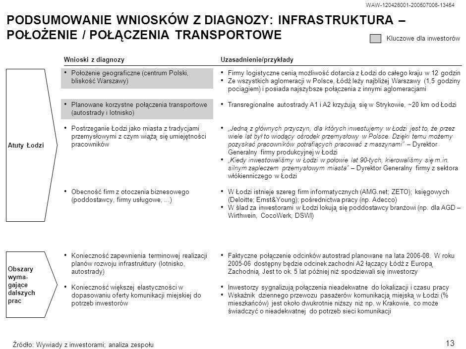 WAW-120426001-200507006-13454 12 Niska dostępność powierzchni biurowej Niska dostępność powierzchni handlowej Konieczność stworzenia mechanizmów ułatw