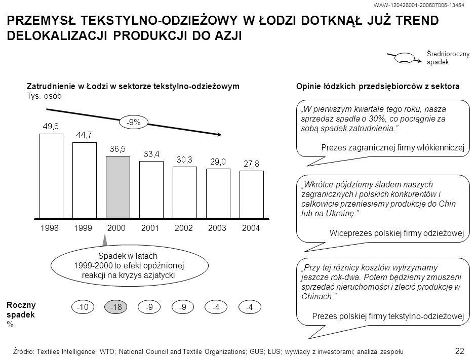 WAW-120426001-200507006-13454 21 SEKTOR TEKSTYLNO-ODZIEŻOWY MA NADAL ISTOTNĄ ROLĘ W GOSPODARCE ŁÓDZKIEJ Przychody firm Mln PLN, 2004 Zatrudnienie Tys.