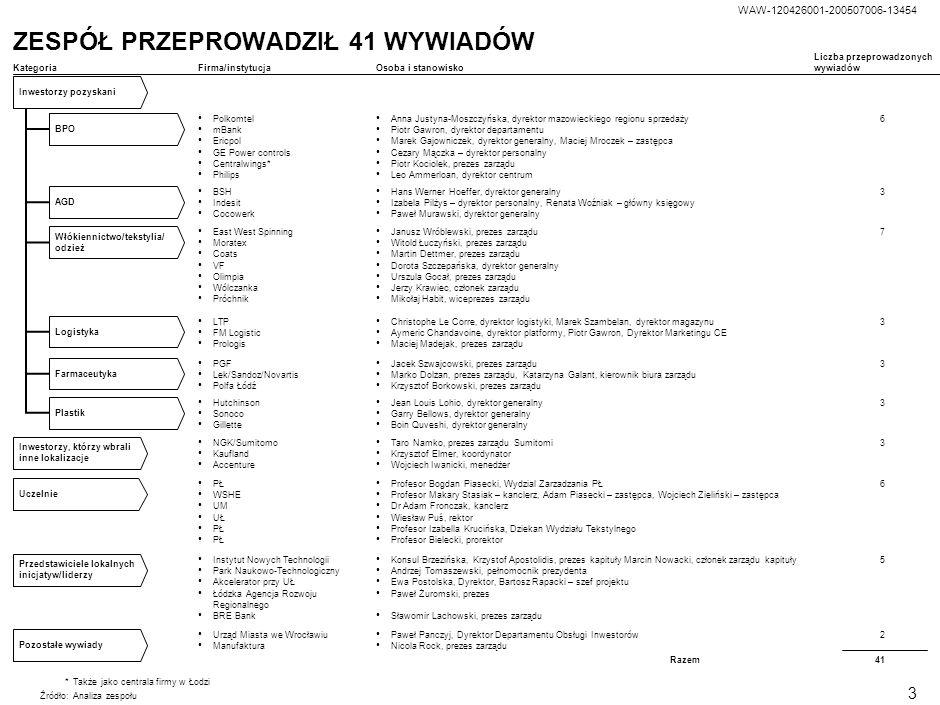 WAW-120426001-200507006-13454 2 FAZA DIAGNOZY ZOSTAŁA ZAKOŃCZONA Źródło:Analiza zespołu Rozpoczęcie projektu 30 maja 2005 Analiza obecnej sytuacji wed