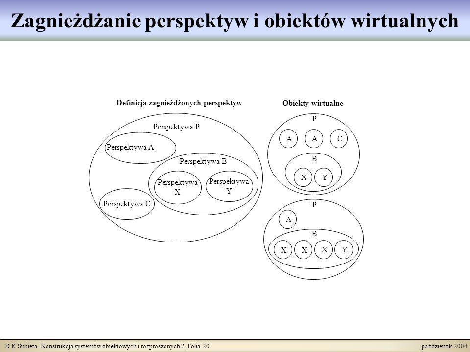 © K.Subieta. Konstrukcja systemów obiektowych i rozproszonych 2, Folia 20 październik 2004 Zagnieżdżanie perspektyw i obiektów wirtualnych Perspektywa