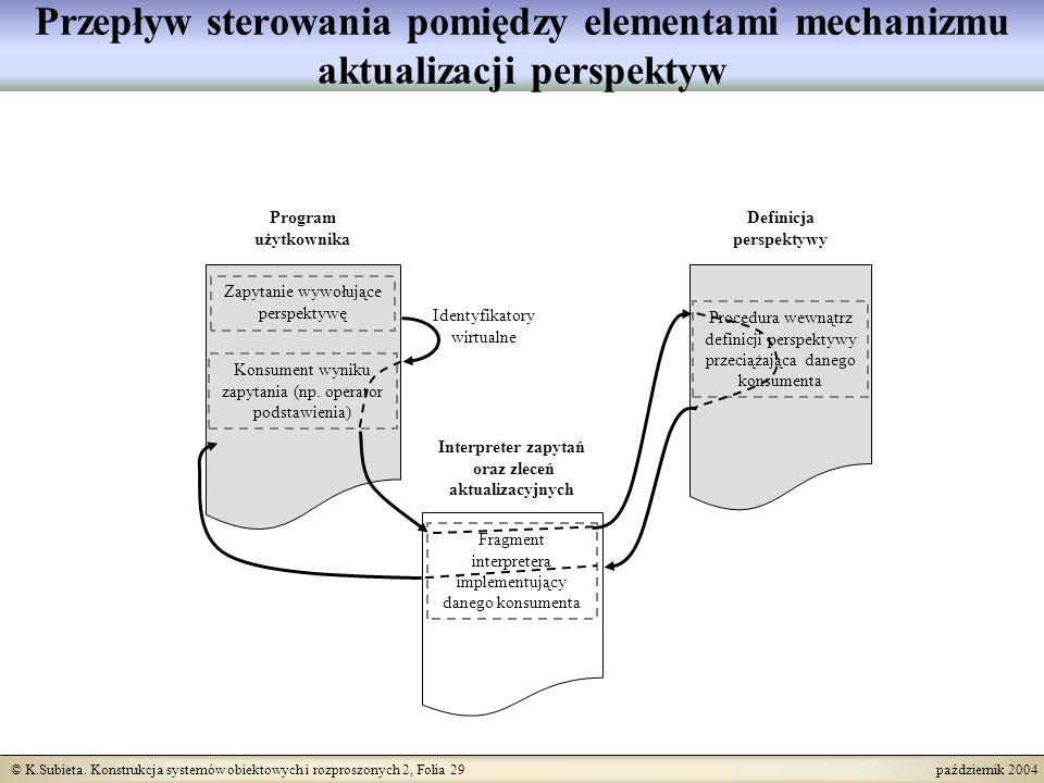 © K.Subieta. Konstrukcja systemów obiektowych i rozproszonych 2, Folia 29 październik 2004 Przepływ sterowania pomiędzy elementami mechanizmu aktualiz