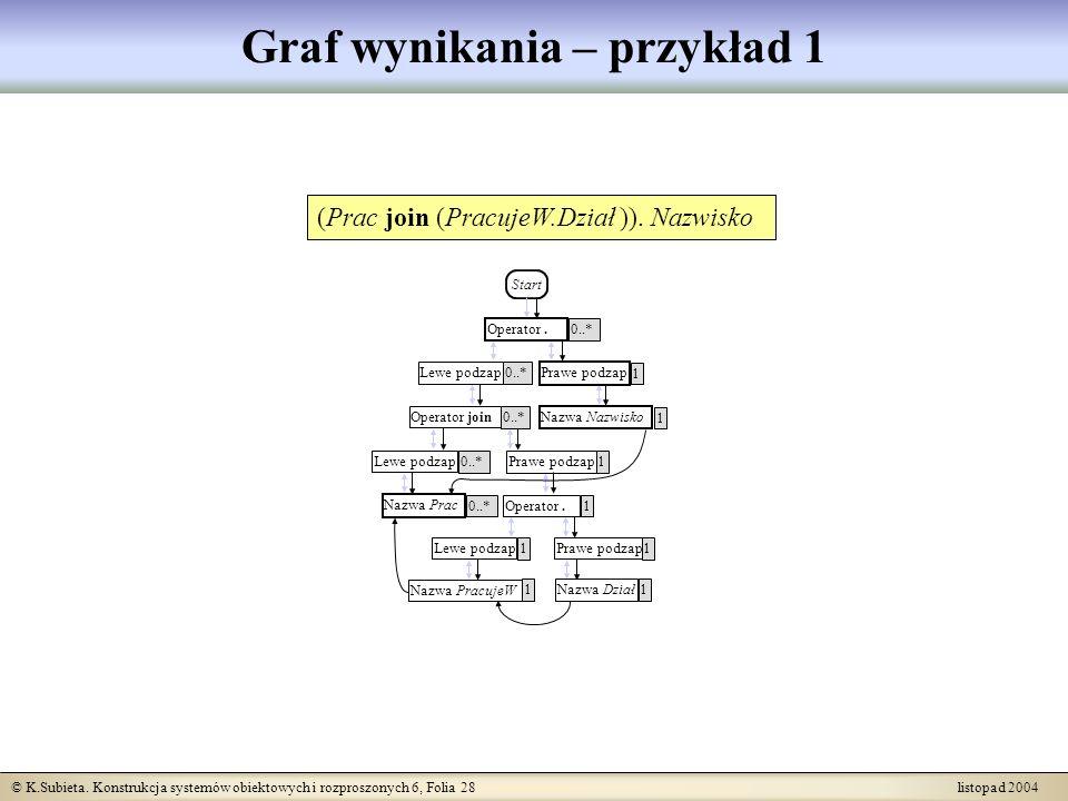 © K.Subieta. Konstrukcja systemów obiektowych i rozproszonych 6, Folia 28 listopad 2004 Graf wynikania – przykład 1 0..* (Prac join (PracujeW.Dział ))