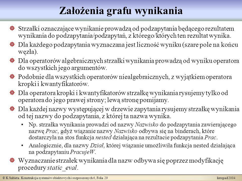 © K.Subieta. Konstrukcja systemów obiektowych i rozproszonych 6, Folia 29 listopad 2004 Założenia grafu wynikania Strzałki oznaczające wynikanie prowa