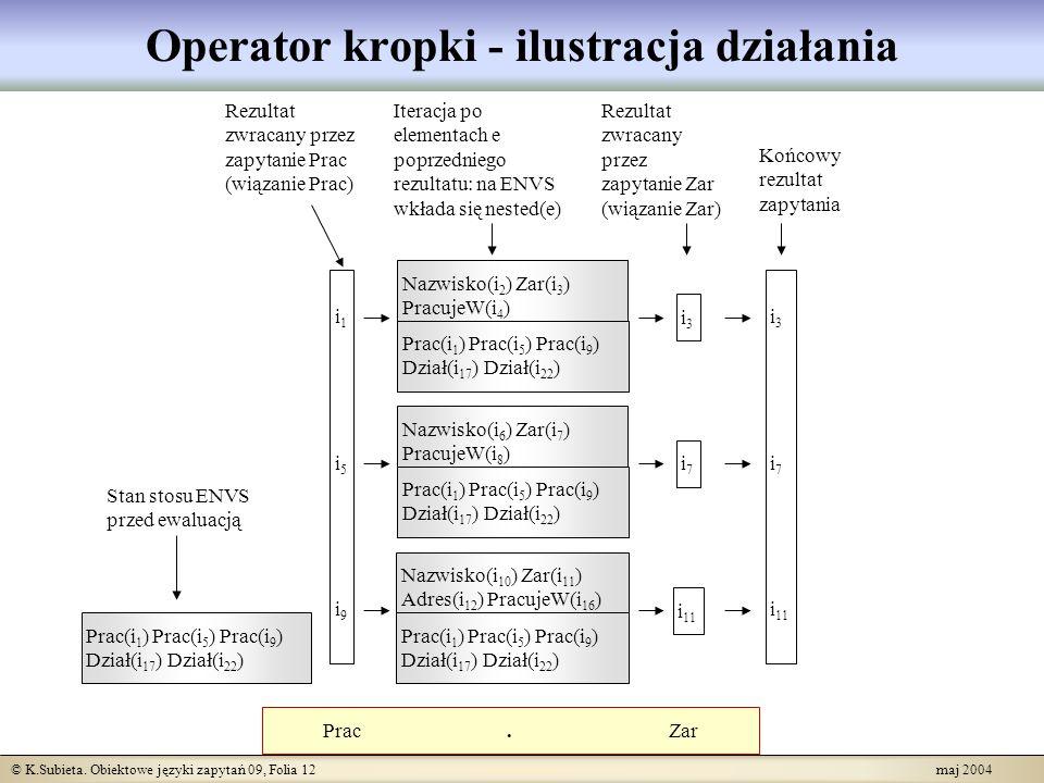 © K.Subieta. Obiektowe języki zapytań 09, Folia 12 maj 2004 Operator kropki - ilustracja działania Prac. Zar i1i5i9i1i5i9 i3i3 i7i7 i 11 Stan stosu EN