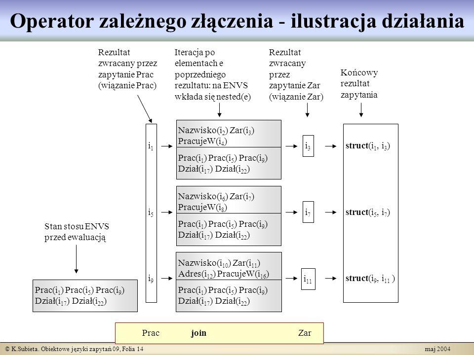 © K.Subieta. Obiektowe języki zapytań 09, Folia 14 maj 2004 Operator zależnego złączenia - ilustracja działania Prac join Zar i1i5i9i1i5i9 i3i3 i7i7 i