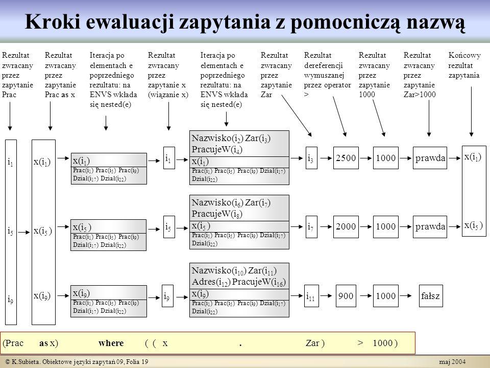 © K.Subieta. Obiektowe języki zapytań 09, Folia 19 maj 2004 Kroki ewaluacji zapytania z pomocniczą nazwą (Prac as x) where ( ( x. Zar ) > 1000 ) i1i5i