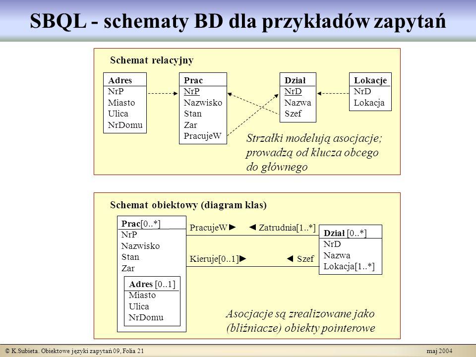 © K.Subieta. Obiektowe języki zapytań 09, Folia 21 maj 2004 SBQL - schematy BD dla przykładów zapytań Dział [0..*] NrD Nazwa Lokacja[1..*] Schemat obi