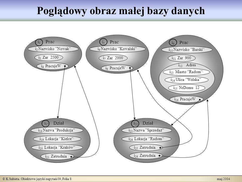 © K.Subieta. Obiektowe języki zapytań 09, Folia 8 maj 2004 Poglądowy obraz małej bazy danych i 1 Prac i 2 Nazwisko Nowak i 3 Zar 2500 i 4 PracujeW i 5