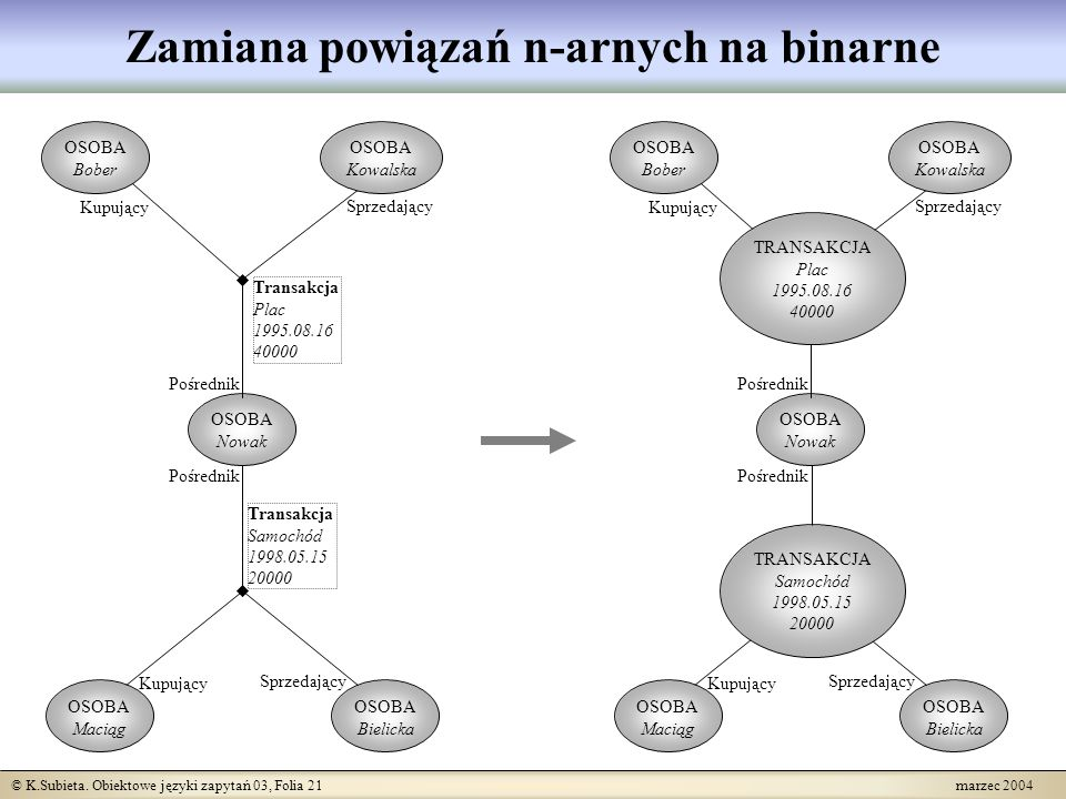 © K.Subieta. Obiektowe języki zapytań 03, Folia 21 marzec 2004 Zamiana powiązań n-arnych na binarne OSOBA Nowak Pośrednik Transakcja Samochód 1998.05.