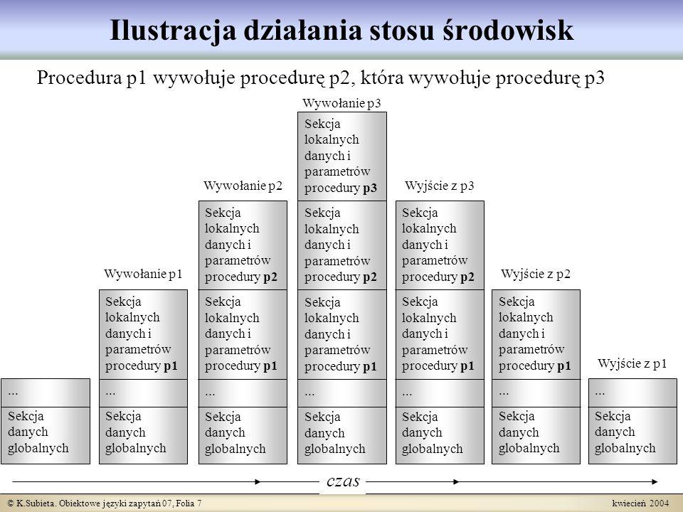 © K.Subieta. Obiektowe języki zapytań 07, Folia 7 kwiecień 2004 Ilustracja działania stosu środowisk Procedura p1 wywołuje procedurę p2, która wywołuj