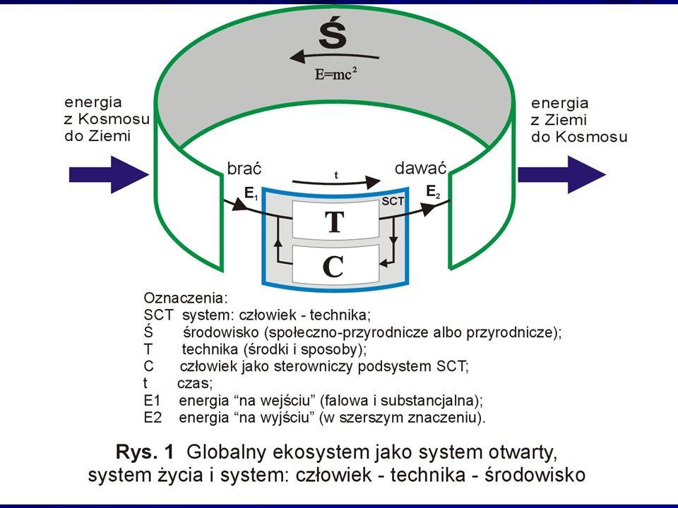 Postać energii emitowanej przez sż do środowiska zależy od jego struktury.