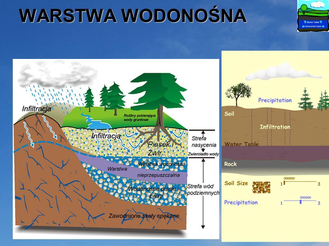 Dlaczego woda może wsiąkać w ziemię? … … POROWATOŚĆ