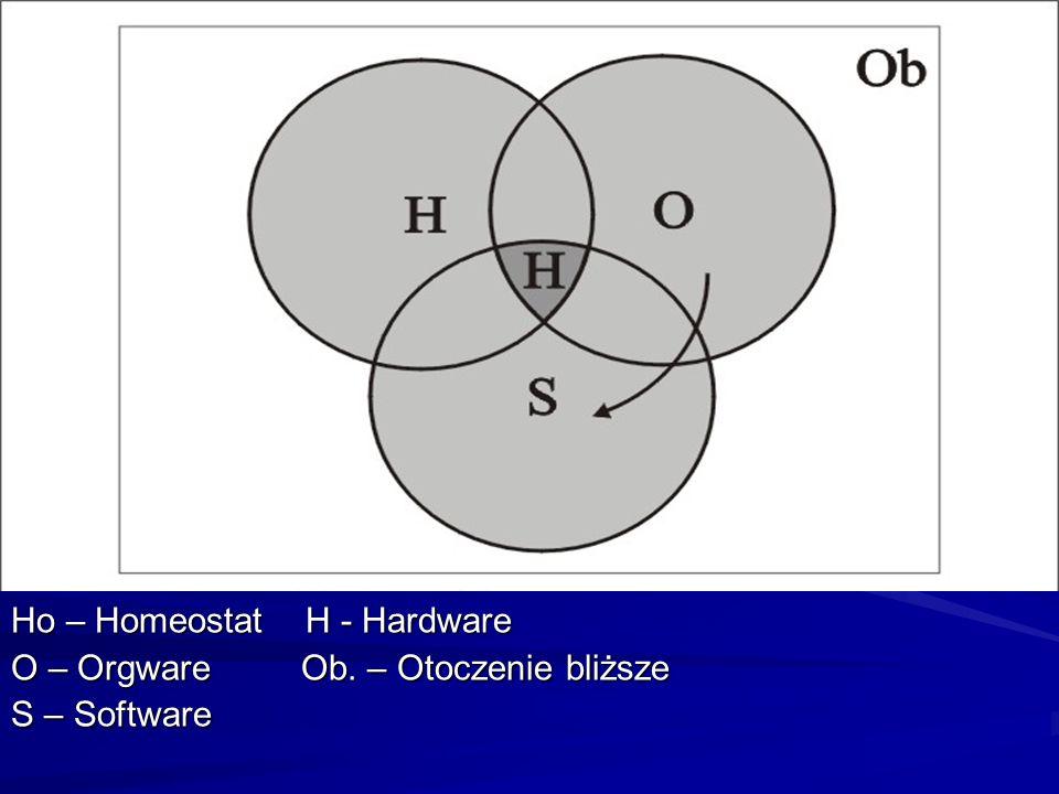 Ho – Homeostat H - Hardware O – Orgware Ob. – Otoczenie bliższe S – Software