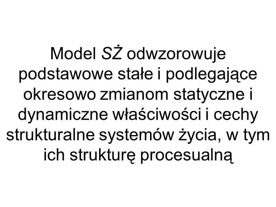 Model SŻ odwzorowuje podstawowe stałe i podlegające okresowo zmianom statyczne i dynamiczne właściwości i cechy strukturalne systemów życia, w tym ich