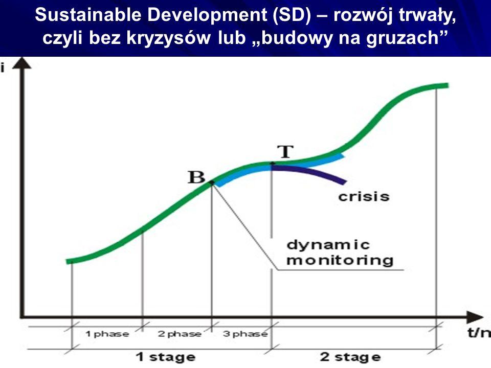 Dla trwałego rozwoju: (1) - racjonalizacja konsumpcji; (2) - nowa rewolucja n-t, dla dostępu do alternatywnych źródeł zasobów oraz ochrony środowiska społeczno- przyrodniczego; (3) - radykalne podniesienia poziomu kultury, jako warunku powstrzymania nadmiernej OBRONNEJ rozrodczości poprzez aktywizację twórczości intelektualnej.