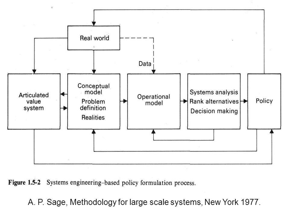 A. P. Sage, Methodology for large scale systems, New York 1977.
