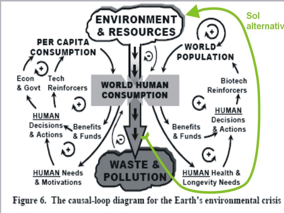 Dwie koncepcje przezwyciężania kryzysu globalnego: 1 – socjal-darwinistyczna, wzrostu (silnych) kosztem (ich słabszego) środowiska społecznego - współcześnie (co najmniej) zerowego wzrostu – poprzez zmniejszanie ilości (zwłaszcza NIECO słabszych) konsumentów deficytowych zasobów (naturalnych i przyrodniczych).