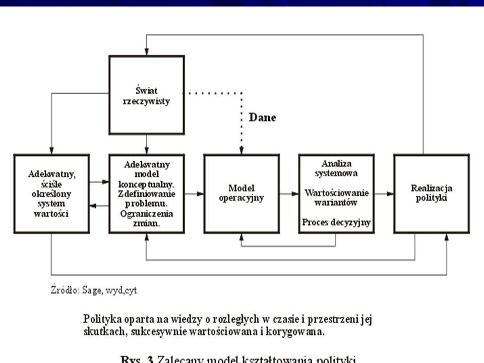 Dla prowadzącej do CŻM polityki trwałego rozwoju (TR) konieczność: - modelu konceptualnego rzeczywistości; - adekwatnego do aktualnegp stanu rzeczywistości systemu wartościowania zmian w układzie: dana społeczność – środowisko; - dostępności adekwatnych do zmieniającej się rzeczywistości baz danych i wiedzy, ją odwzorowujących; - metod symulacji komputerowej, w tym monitoringu dynamicznego/MD; - analizy systemowej konceptualnej i komputerowo- symulacyjnej..
