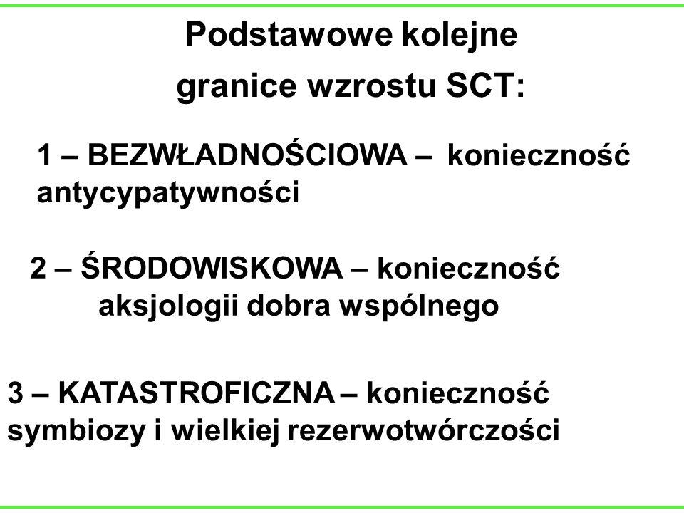 Podstawowe kolejne granice wzrostu SCT: 1 – BEZWŁADNOŚCIOWA – konieczność antycypatywności 2 – ŚRODOWISKOWA – konieczność aksjologii dobra wspólnego 3
