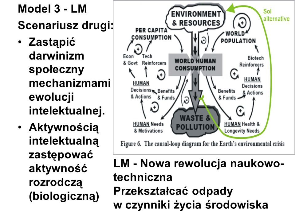 Model 3 - LM Scenariusz drugi: Zastąpić darwinizm społeczny mechanizmami ewolucji intelektualnej. Aktywnością intelektualną zastępować aktywność rozro