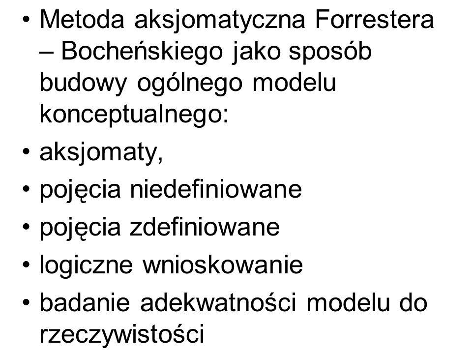 Metoda aksjomatyczna Forrestera – Bocheńskiego jako sposób budowy ogólnego modelu konceptualnego: aksjomaty, pojęcia niedefiniowane pojęcia zdefiniowa