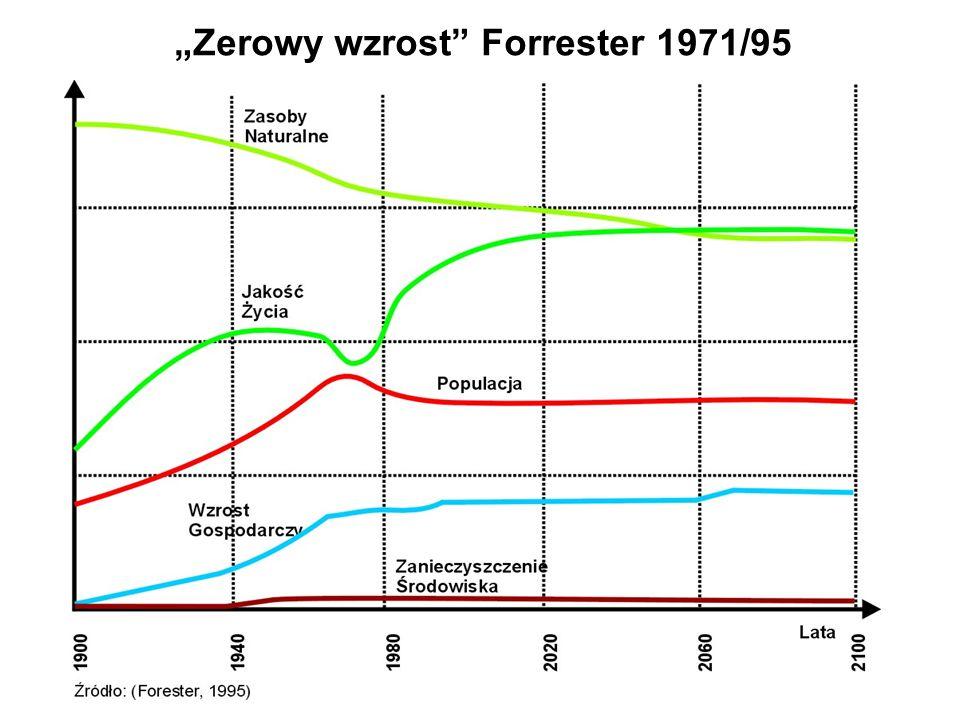 Zerowy wzrost Forrester 1971/95